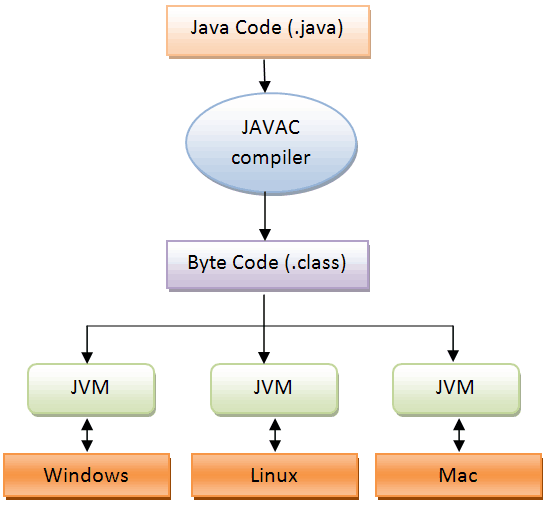 java-program-execution